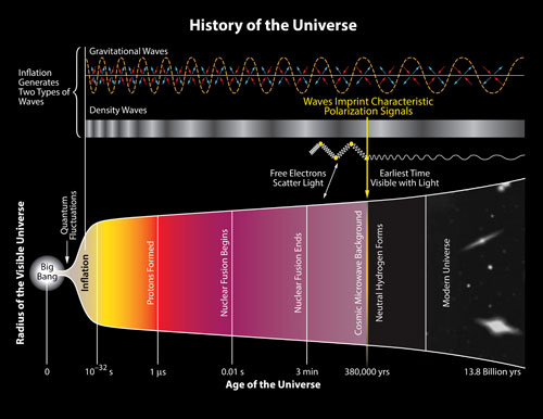 History-of-the-Universe