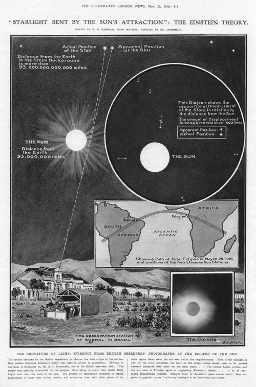 Noticia sobre las expediciones de 1919 (<em>The Illustrated London News</em> 28/mayo/1919)