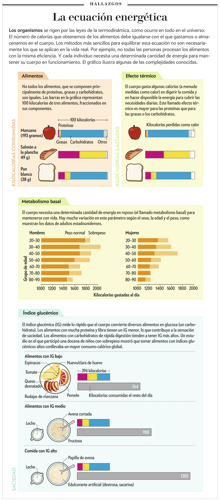 FUENTES: DEPARTAMENTO DE AGRICULTURA DE EE.UU. BASES DE DATOS DE COMPOSICIÓN DE ALIMENTOS (<em>datos de alimentos</em>); «HIGH-PROTEIN WEIGHT-LOSS DIETS: ARE THEY SAFE AND DO THEY WORK? A REVIEW OF THE EXPERIMENTAL AND EPIDEMIOLOGIC DATA», POR JULIE EISENSTEIN ET AL., EN <em>NUTRITION REVIEWS</em>, VOL. 60, N.º 7, JULIO DE 2002 (<em>datos del efecto térmico</em>); <em>HUMAN ENERGY REQUIREMENTS: REPORT OF A JOINT FAO/WHO/UNU EXPERT CONSULTATION</em>. ORGANIZACIÓN MUNDIAL DE LA SALUD, FAO Y UNIVERSIDAD DE LAS NACIONES UNIDAS, 2001 (<em>datos del metabolismo basal</em>); «HIGH GLYCEMIC INDEX FOODS, OVEREATING, AND OBESITY», POR DAVID S. LUDWIG ET AL. EN <em>PEDIATRICS</em>, VOL. 103, N.º 3, MARZO DE 1999 (<em>datos del índice glucémico</em>); BROWN BIRD DESIGN (<em>ilustraciones</em>), AMANDA MONTAÑEZ (<em>gráficas</em>)