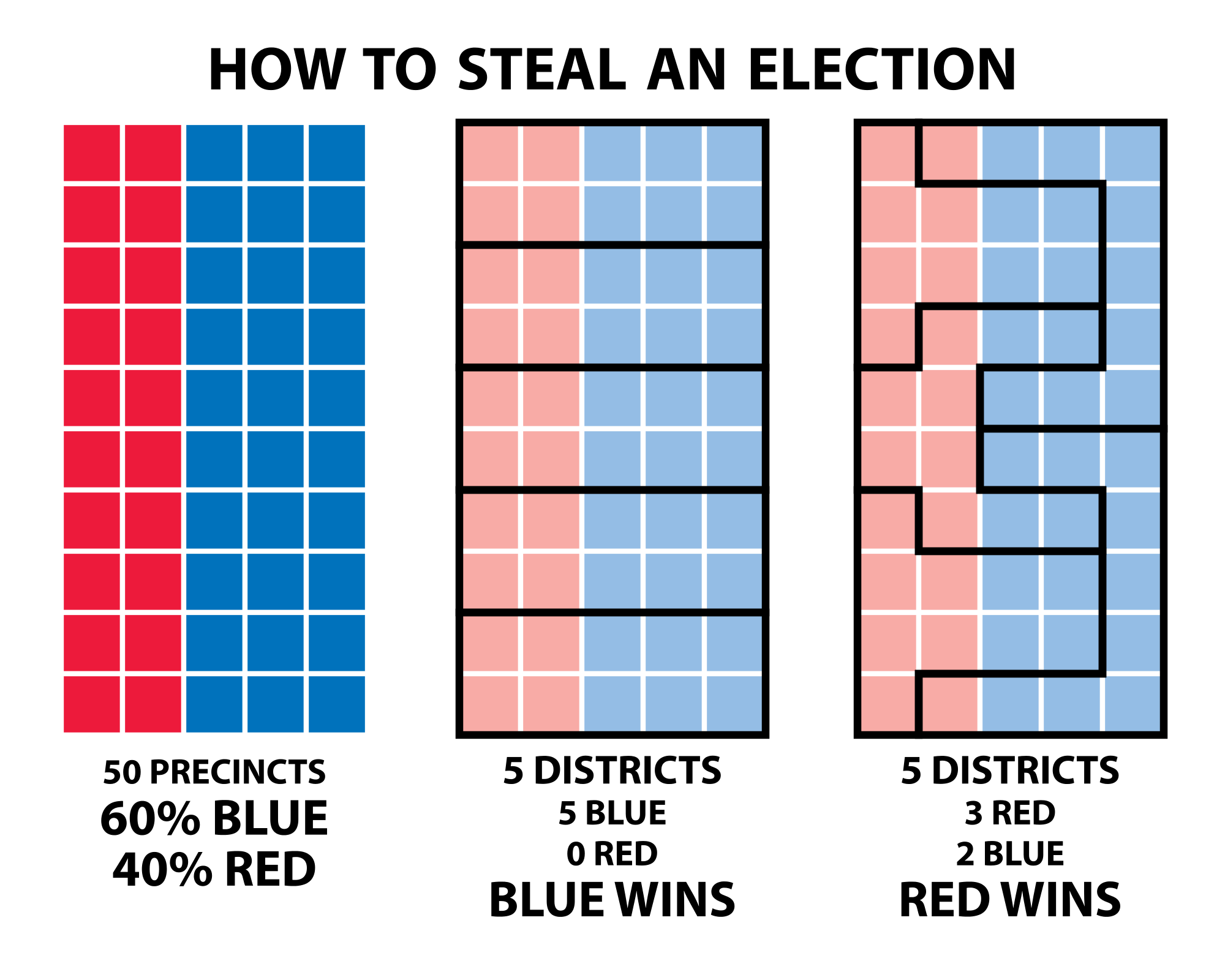 How_to_Steal_an_Election_-_Gerrymandering.svg.png