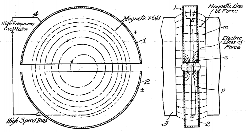 "Principios y diseño de un ciclotrón (Ernest Lawrence, 1934). <a href=""https://upload.wikimedia.org/wikipedia/commons/3/39/Cyclotron_patent.png"" target=""_blank"">Wikimedia.</a>"